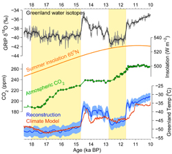 Temperature, Oxygen concentration and other features of the Greenland ice shown over time