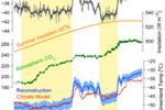 Fortidens temperatur på Grønland justeres