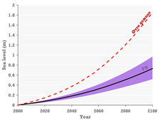 Graph showing sea level projections the next hundred years
