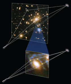 How the light from the supernova is bend by a collection of galaxies