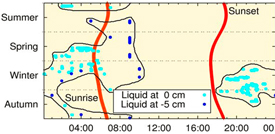 Sunrise and sunset shown on a map