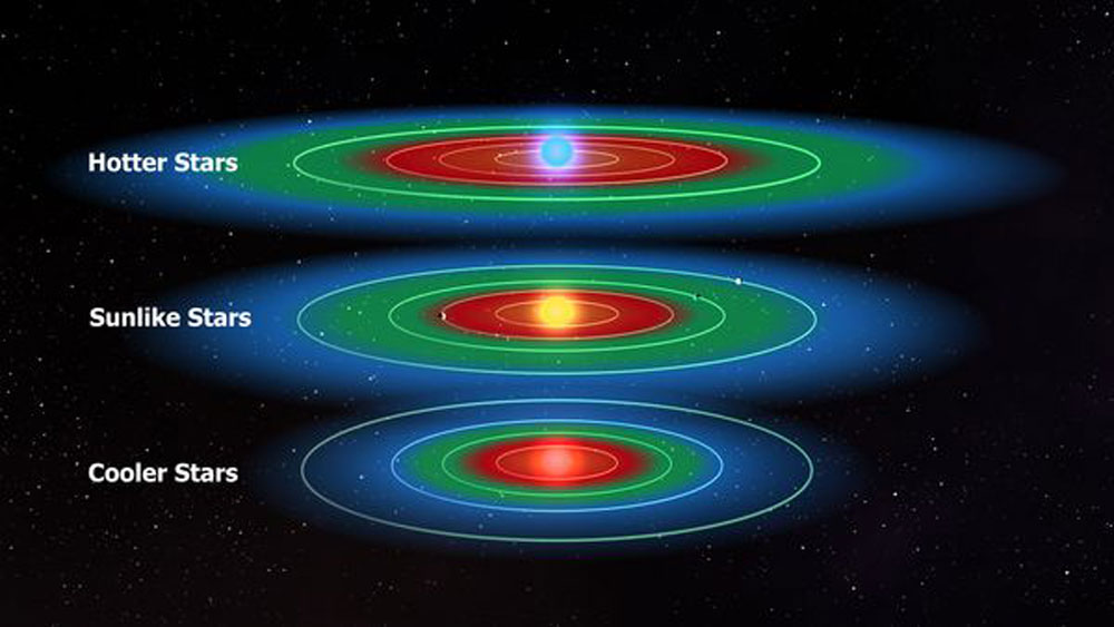 Habitable Zone Formula Shows The Habitable Zone