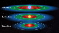 Den beboelige zone for forskellige typer stjerner