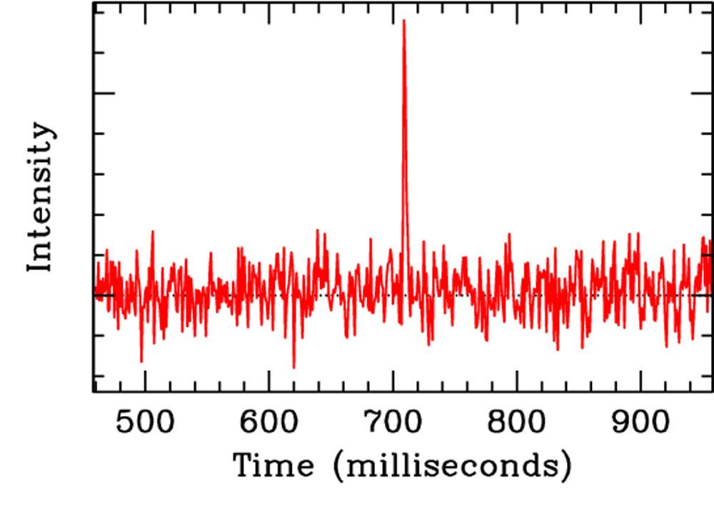 Snapshot Of Cosmic Burst Of Radio Waves Niels Bohr Institute