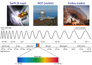 The electromagnetic spectrum split in to categories based on wavelengths