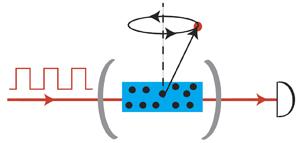 Illustration of the measurement