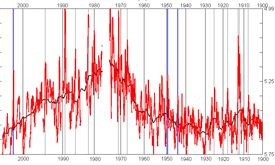 Graph showing acid content of the ice over time