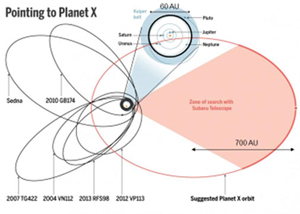 The orbit of the ninth planet in comparison to the other planets in the solar system