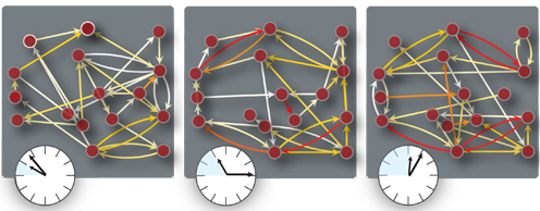 The communication strength between participants at different times during the game