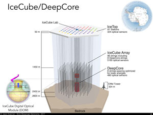Illustration of the ice cube experiment