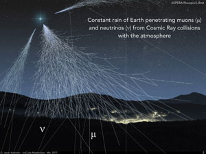 Artistic illustration of neutrinos and muons hitting the surface from cosmic rays