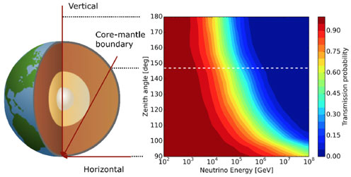 Cross section of the earth compared with the probability of detecting neutrinos based on their energy