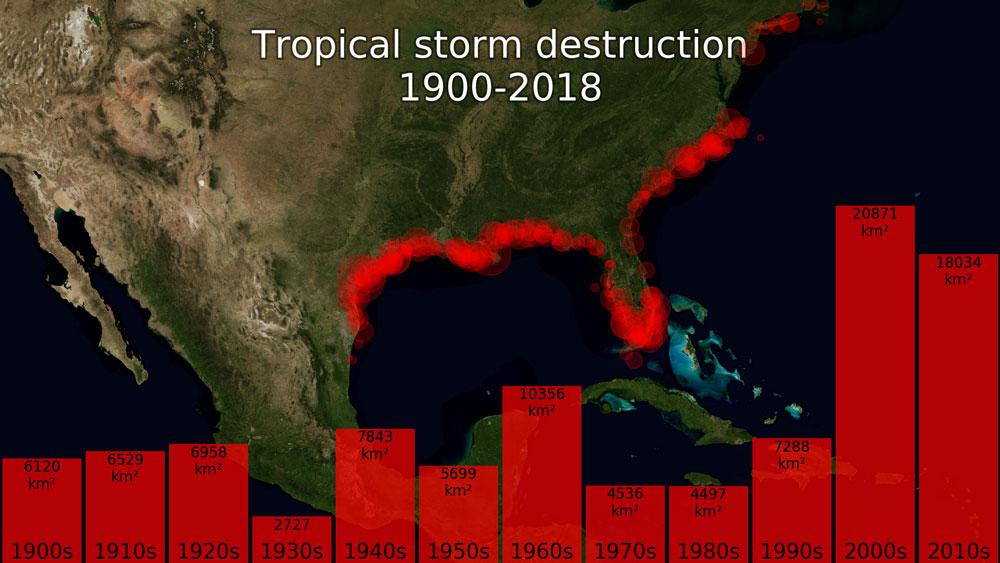 Destruction area of tropical clones in America since 1900