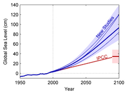 IPCC sea level prediction – not scary enough