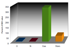 Comparison of quantities of O, N, Gas and Stars with the Milky Way