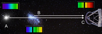 Absorption pattern from galaxies
