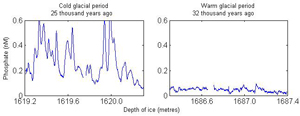 Phosphorus concentration of a cold and a warm glacial period