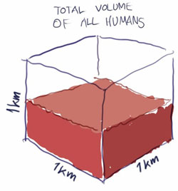 The total volume of all humans shown as a fraction of a cubic kilometer