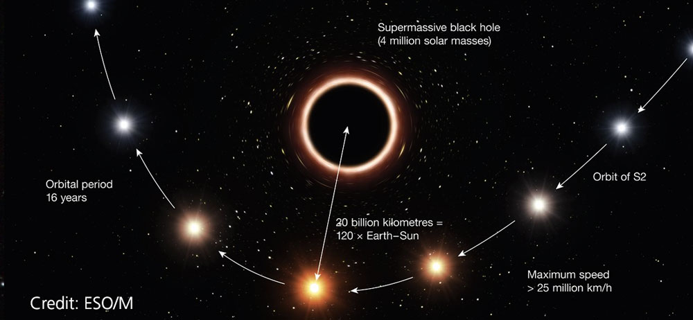 Star orbit around a supermassive black hole