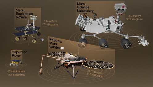 The former missions to Mars