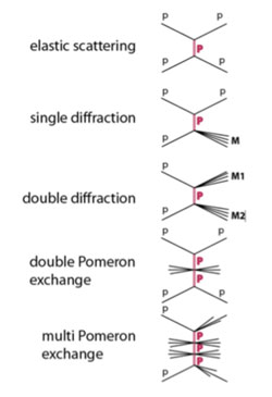 Diagrams of different proton-proton interactions