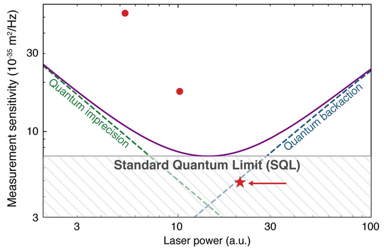 Graph displaying the standard quantum limit