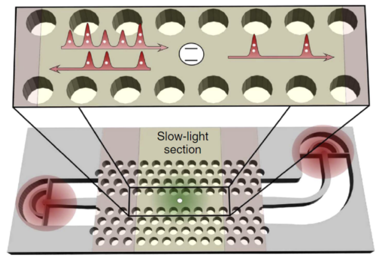 Schematic of a quantum dot embedded in a slow light photonic crystal, with integrated input/output couplers