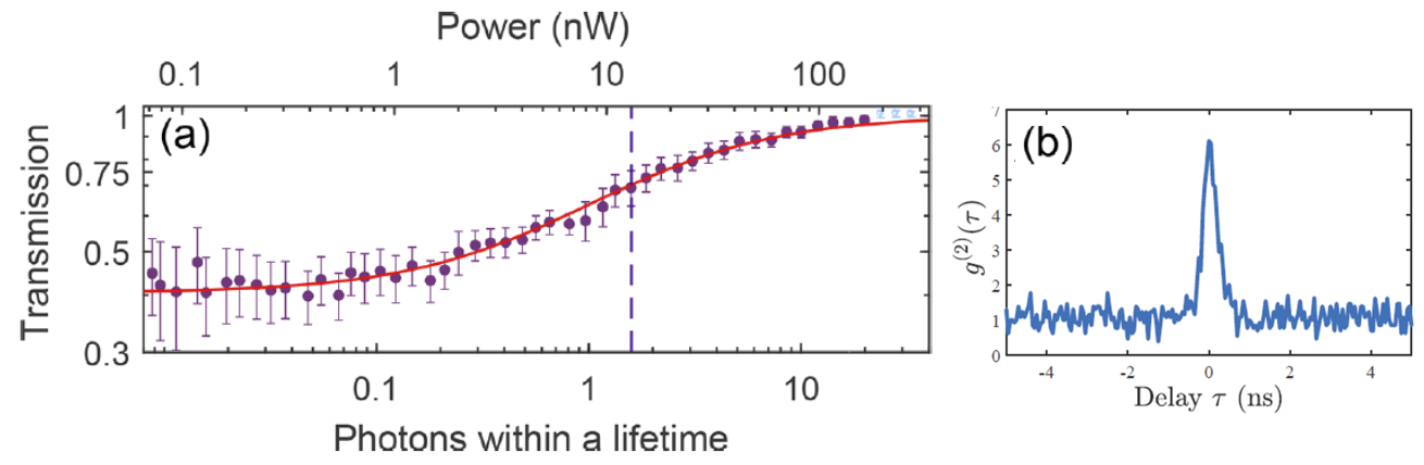 Graphs displaying the effect of photon lifetime