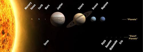 hvad er en planet